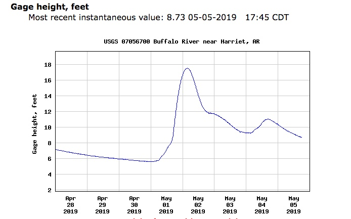 Buffalo River feet gauge